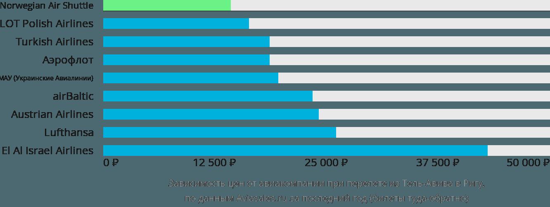 Динамика цен в зависимости от авиакомпании, совершающей перелет из Тель-Авива в Ригу