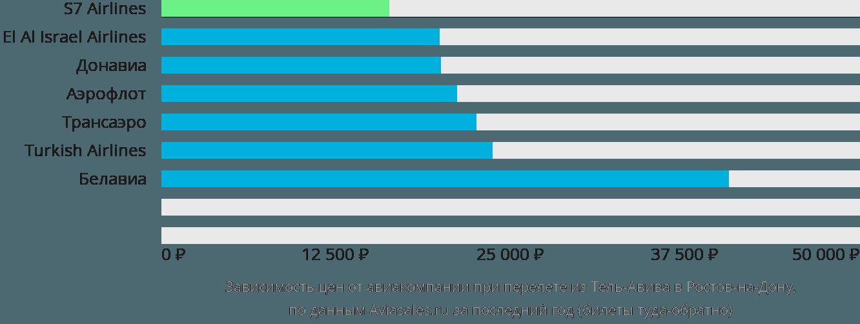 Динамика цен в зависимости от авиакомпании, совершающей перелет из Тель-Авива в Ростов-на-Дону