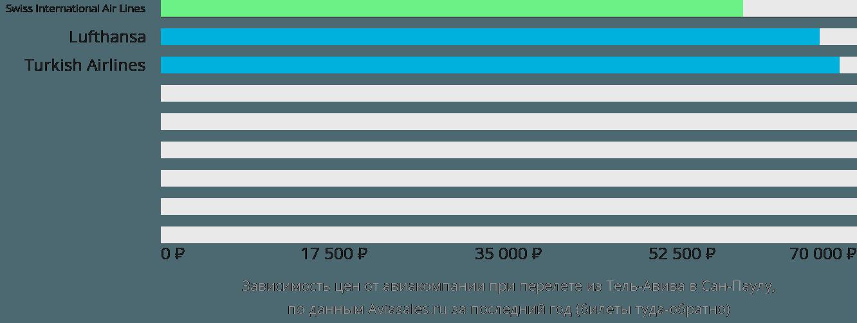 Динамика цен в зависимости от авиакомпании, совершающей перелет из Тель-Авива в Сан-Паулу