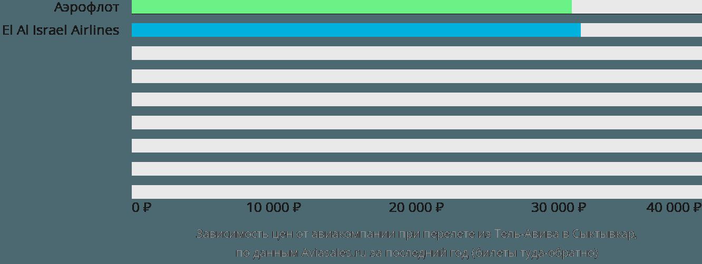 Динамика цен в зависимости от авиакомпании, совершающей перелет из Тель-Авива в Сыктывкар