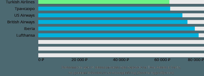 Динамика цен в зависимости от авиакомпании, совершающей перелет из Тель-Авива в Сиэтл