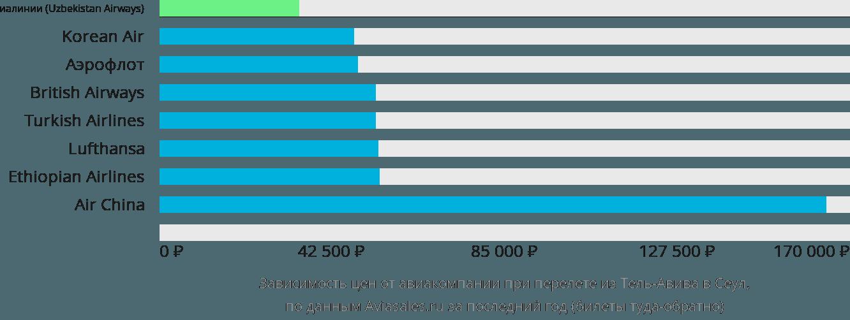 Динамика цен в зависимости от авиакомпании, совершающей перелет из Тель-Авива в Сеул