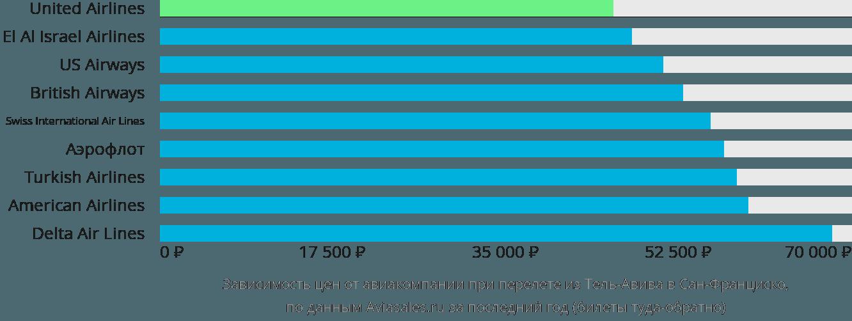 Динамика цен в зависимости от авиакомпании, совершающей перелет из Тель-Авива в Сан-Франциско