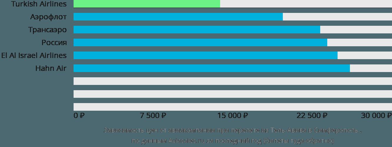 Динамика цен в зависимости от авиакомпании, совершающей перелет из Тель-Авива в Симферополь
