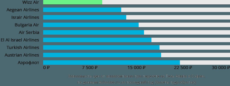 Динамика цен в зависимости от авиакомпании, совершающей перелет из Тель-Авива в Софию