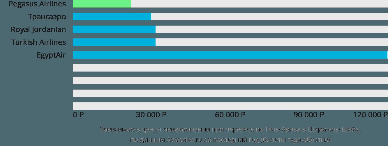 Динамика цен в зависимости от авиакомпании, совершающей перелет из Тель-Авива в Шарм-эль-Шейх