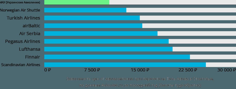 Динамика цен в зависимости от авиакомпании, совершающей перелет из Тель-Авива в Стокгольм
