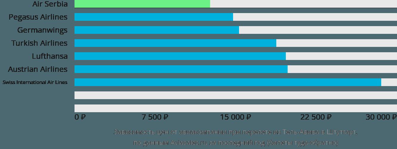 Динамика цен в зависимости от авиакомпании, совершающей перелет из Тель-Авива в Штутгарт