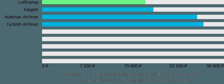 Динамика цен в зависимости от авиакомпании, совершающей перелет из Тель-Авива в Зальцбург