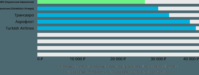 Динамика цен в зависимости от авиакомпании, совершающей перелет из Тель-Авива в Ташкент
