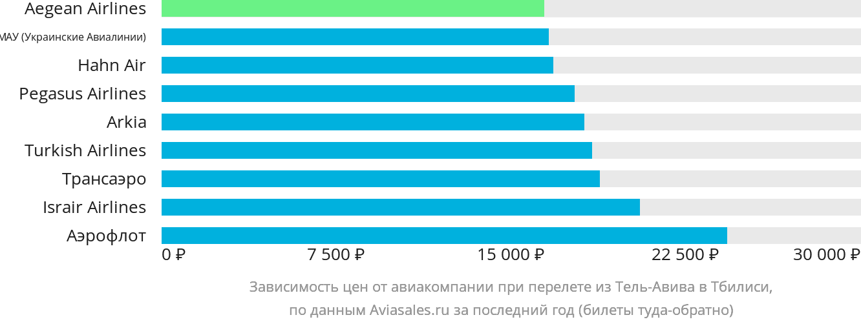 Динамика цен в зависимости от авиакомпании, совершающей перелет из Тель-Авива в Тбилиси