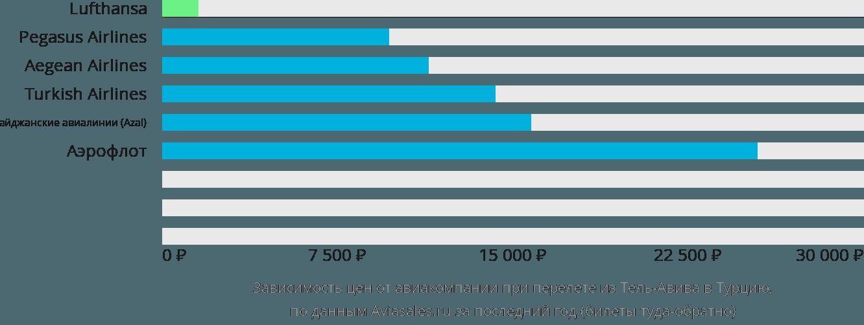 Динамика цен в зависимости от авиакомпании, совершающей перелёт из Тель-Авива в Турцию