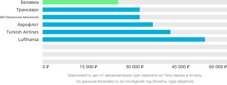 Динамика цен в зависимости от авиакомпании, совершающей перелет из Тель-Авива в Астану
