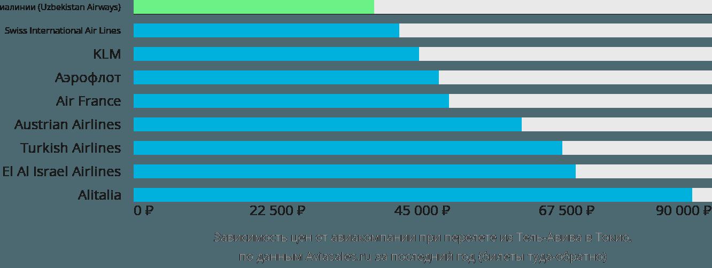 Динамика цен в зависимости от авиакомпании, совершающей перелет из Тель-Авива в Токио