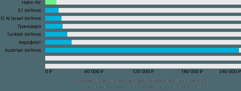 Динамика цен в зависимости от авиакомпании, совершающей перелет из Тель-Авива в Уфу