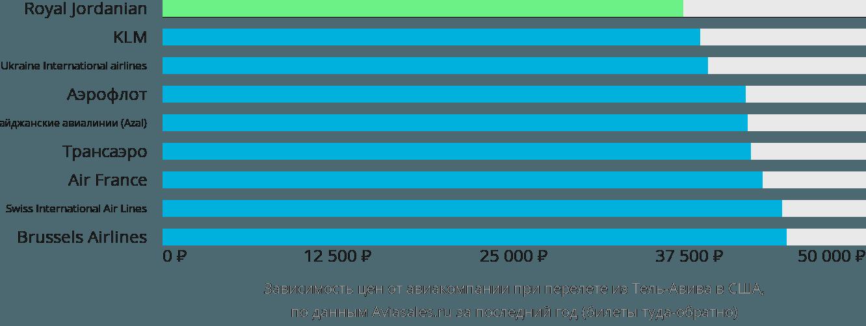 Динамика цен в зависимости от авиакомпании, совершающей перелет из Тель-Авива в США