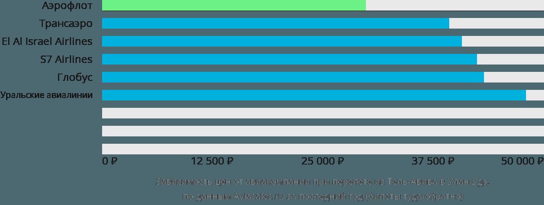 Динамика цен в зависимости от авиакомпании, совершающей перелет из Тель-Авива в Улан-Удэ