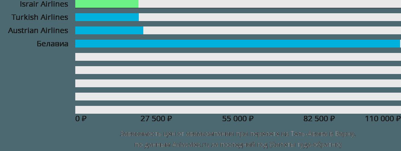 Динамика цен в зависимости от авиакомпании, совершающей перелет из Тель-Авива в Варну
