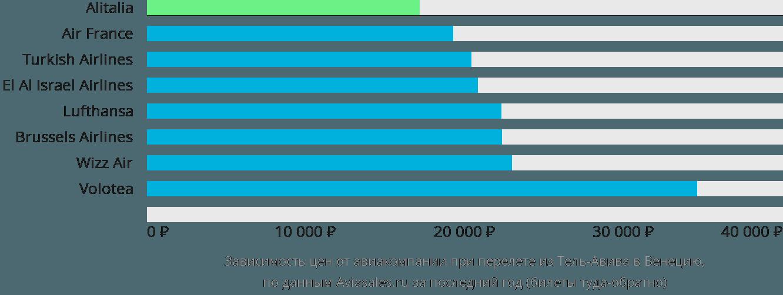 Динамика цен в зависимости от авиакомпании, совершающей перелет из Тель-Авива в Венецию