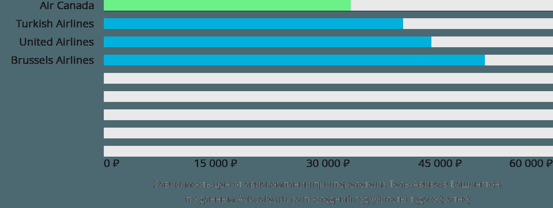 Динамика цен в зависимости от авиакомпании, совершающей перелет из Тель-Авива в Вашингтон