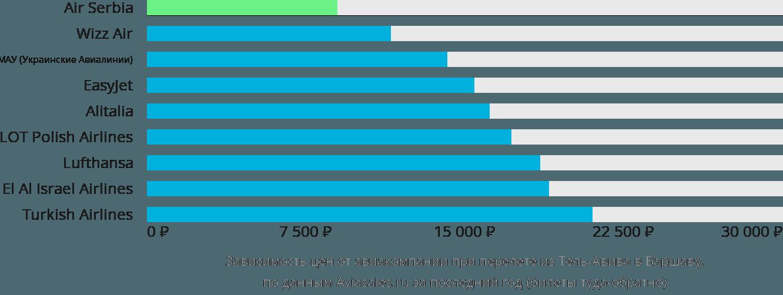 Динамика цен в зависимости от авиакомпании, совершающей перелет из Тель-Авива в Варшаву