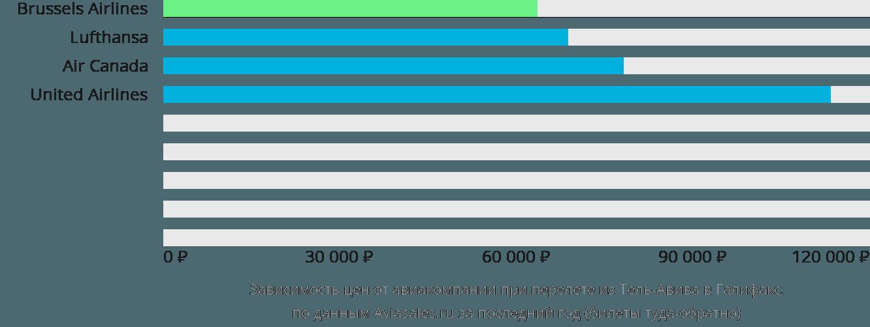 Динамика цен в зависимости от авиакомпании, совершающей перелет из Тель-Авива в Галифакс