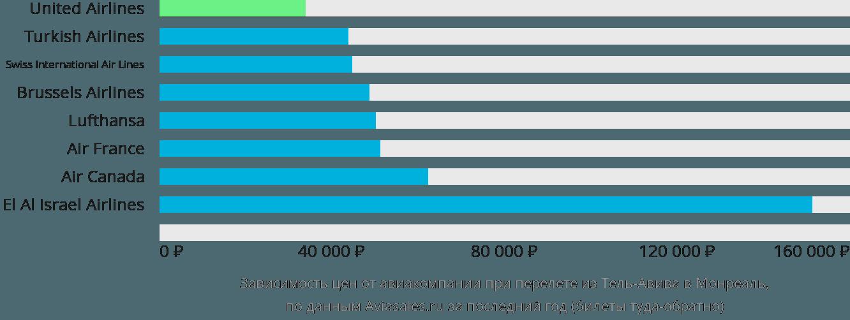 Динамика цен в зависимости от авиакомпании, совершающей перелет из Тель-Авива в Монреаль