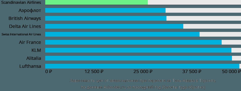 Динамика цен в зависимости от авиакомпании, совершающей перелет из Тель-Авива в Торонто