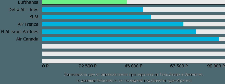 Динамика цен в зависимости от авиакомпании, совершающей перелет из Тель-Авива в Виннипег