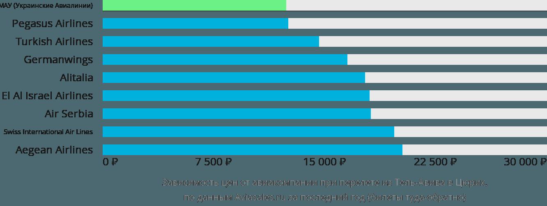 Динамика цен в зависимости от авиакомпании, совершающей перелет из Тель-Авива в Цюрих