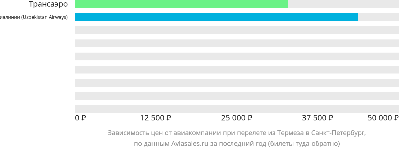 Динамика цен в зависимости от авиакомпании, совершающей перелет из Термеза в Санкт-Петербург