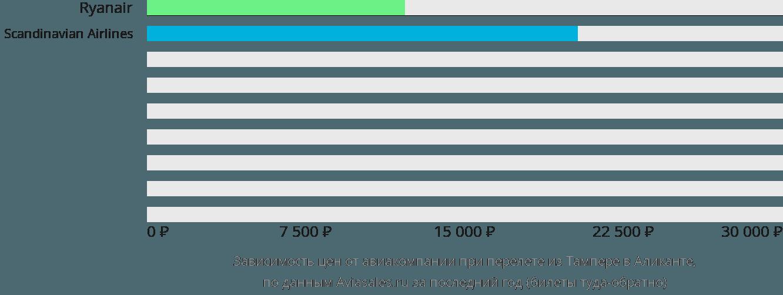 Динамика цен в зависимости от авиакомпании, совершающей перелет из Тампере в Аликанте