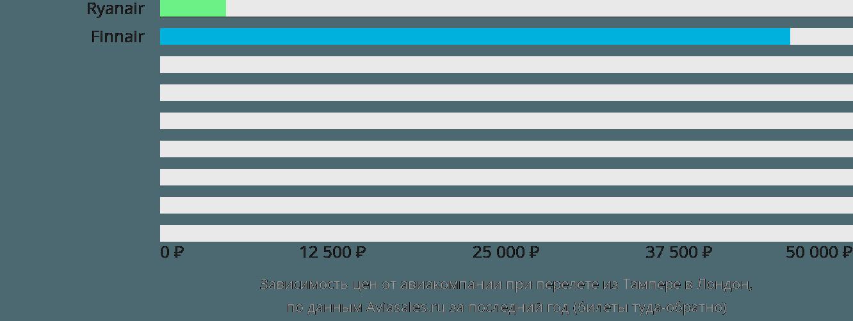 Динамика цен в зависимости от авиакомпании, совершающей перелет из Тампере в Лондон