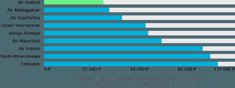 Динамика цен в зависимости от авиакомпании, совершающей перелет из Антананариву