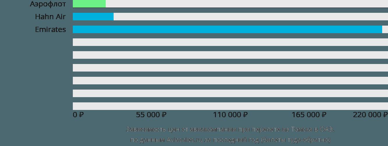 Динамика цен в зависимости от авиакомпании, совершающей перелёт из Томска в ОАЭ