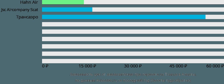 Динамика цен в зависимости от авиакомпании, совершающей перелет из Томска в Алматы