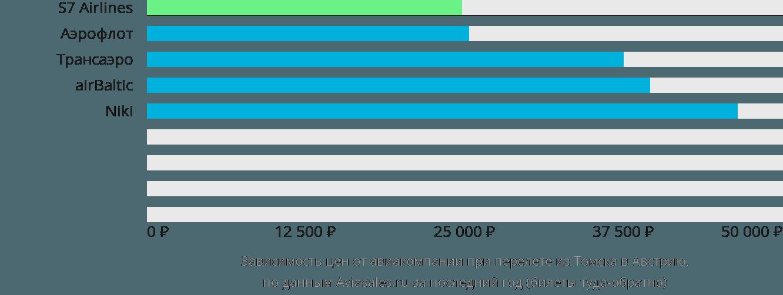 Динамика цен в зависимости от авиакомпании, совершающей перелет из Томска в Австрию