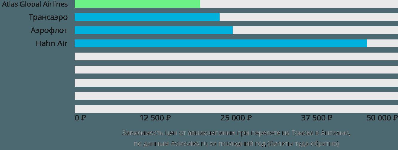 Динамика цен в зависимости от авиакомпании, совершающей перелет из Томска в Анталью