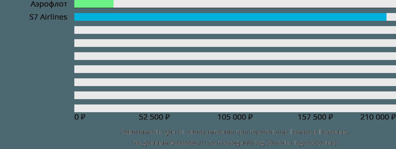 Динамика цен в зависимости от авиакомпании, совершающей перелет из Томска в Болонью
