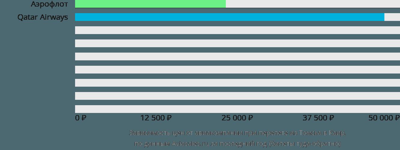 Динамика цен в зависимости от авиакомпании, совершающей перелет из Томска в Каир