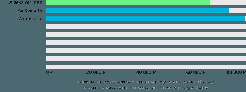 Динамика цен в зависимости от авиакомпании, совершающей перелёт из Томска в Канаду