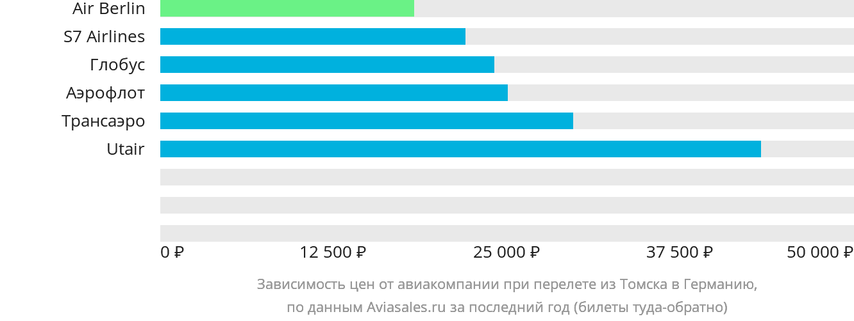 Динамика цен в зависимости от авиакомпании, совершающей перелет из Томска в Германию