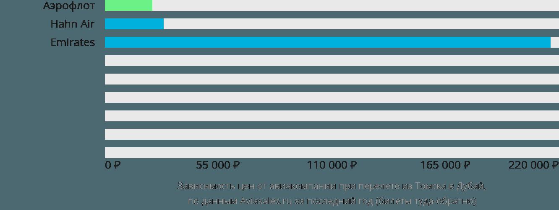 Динамика цен в зависимости от авиакомпании, совершающей перелет из Томска в Дубай
