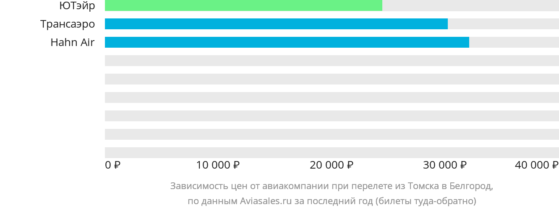 Динамика цен в зависимости от авиакомпании, совершающей перелет из Томска в Белгород
