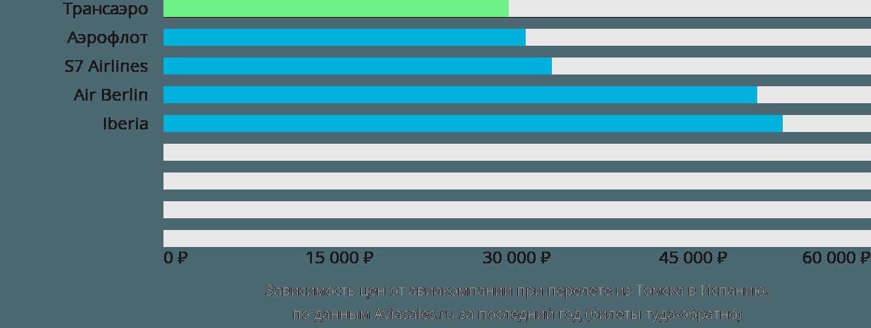 Динамика цен в зависимости от авиакомпании, совершающей перелет из Томска в Испанию