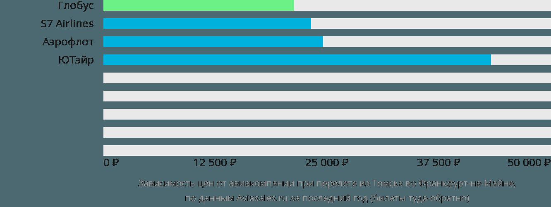 Динамика цен в зависимости от авиакомпании, совершающей перелет из Томска во Франкфурт-на-Майне