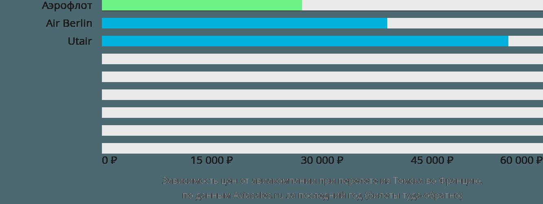 Динамика цен в зависимости от авиакомпании, совершающей перелёт из Томска во Францию