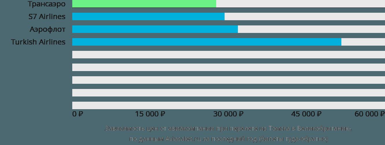 Динамика цен в зависимости от авиакомпании, совершающей перелёт из Томска в Великобританию