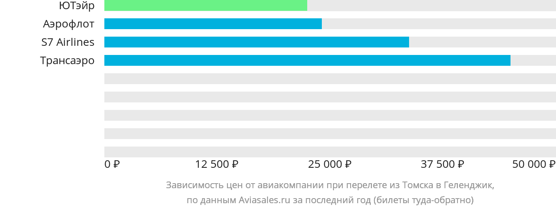 Динамика цен в зависимости от авиакомпании, совершающей перелет из Томска в Геленджик