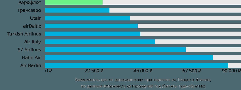 Динамика цен в зависимости от авиакомпании, совершающей перелет из Томска в Италию